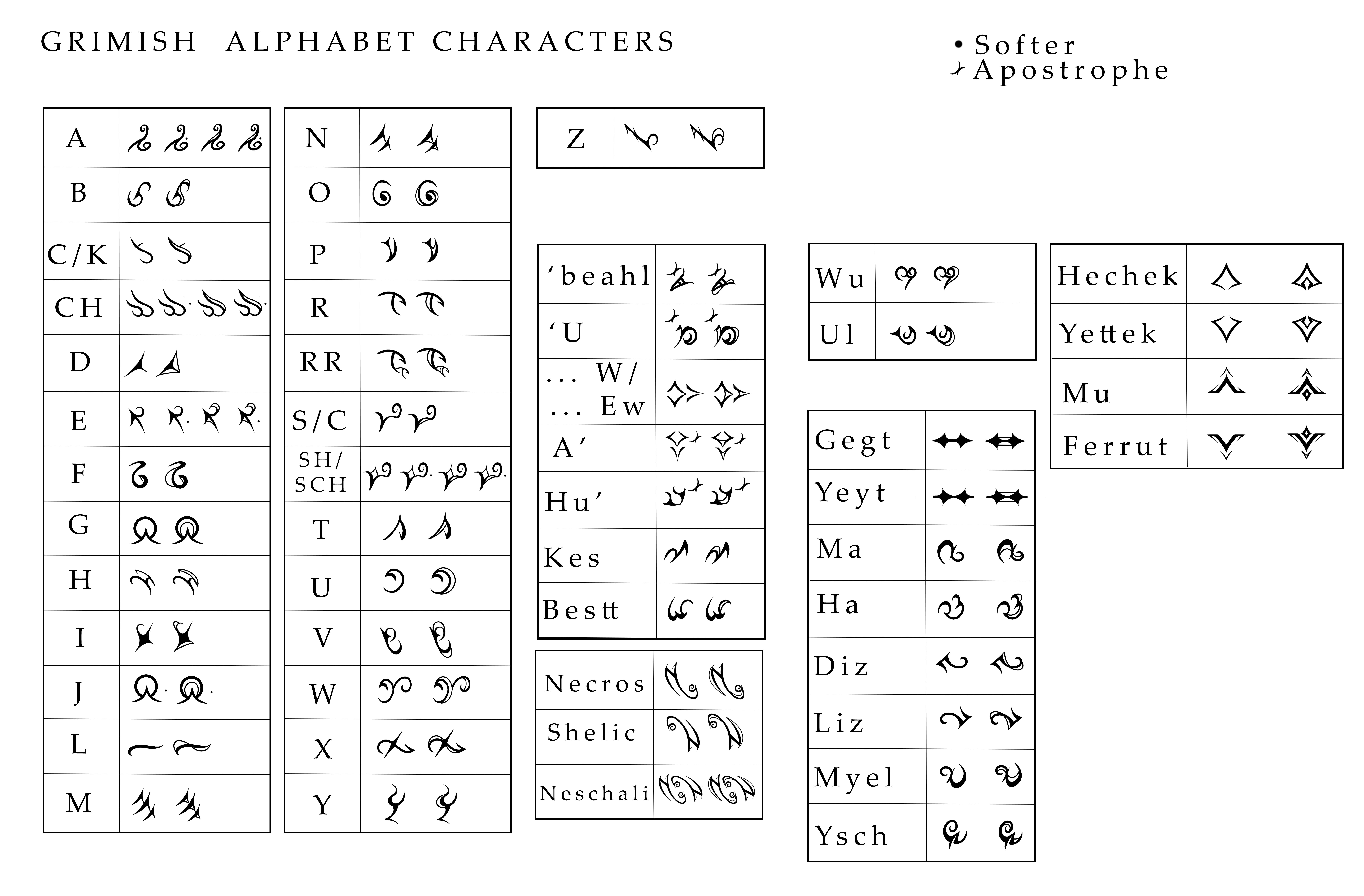 Grimish Character Chart. Note: There is a regular script on the left of each box and the fancier script directly beside it on the right. It's been suggested to make this into a font family for everyone to use, but I have yet to figure out how to make that happen. Ellie is not very tech savy!