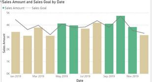 Microsoft Power BI: Custom Bar Colors Helps you Show Data Better — Example Exceeding Sales Goals