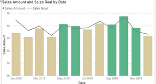 Microsoft Power BI: Custom Bar Colors Helps you Show Data Better — Example Exceeding Sales Goals