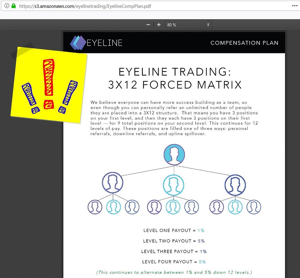 Eyeline Trading PONZI