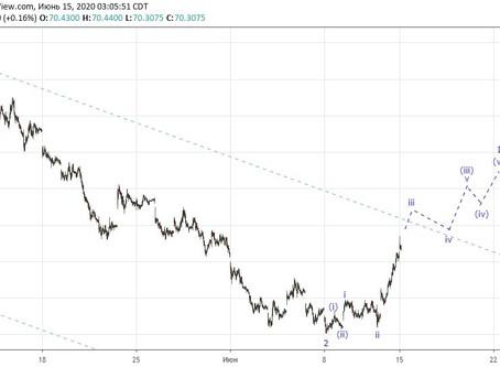 Прогноз по доллар/рубль (15.06.20)