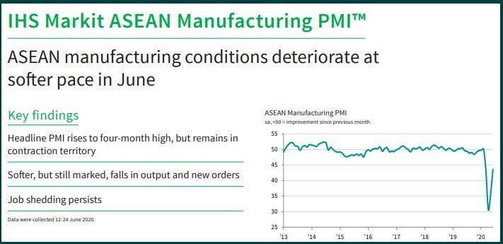 Asian PMI: smaller contraction