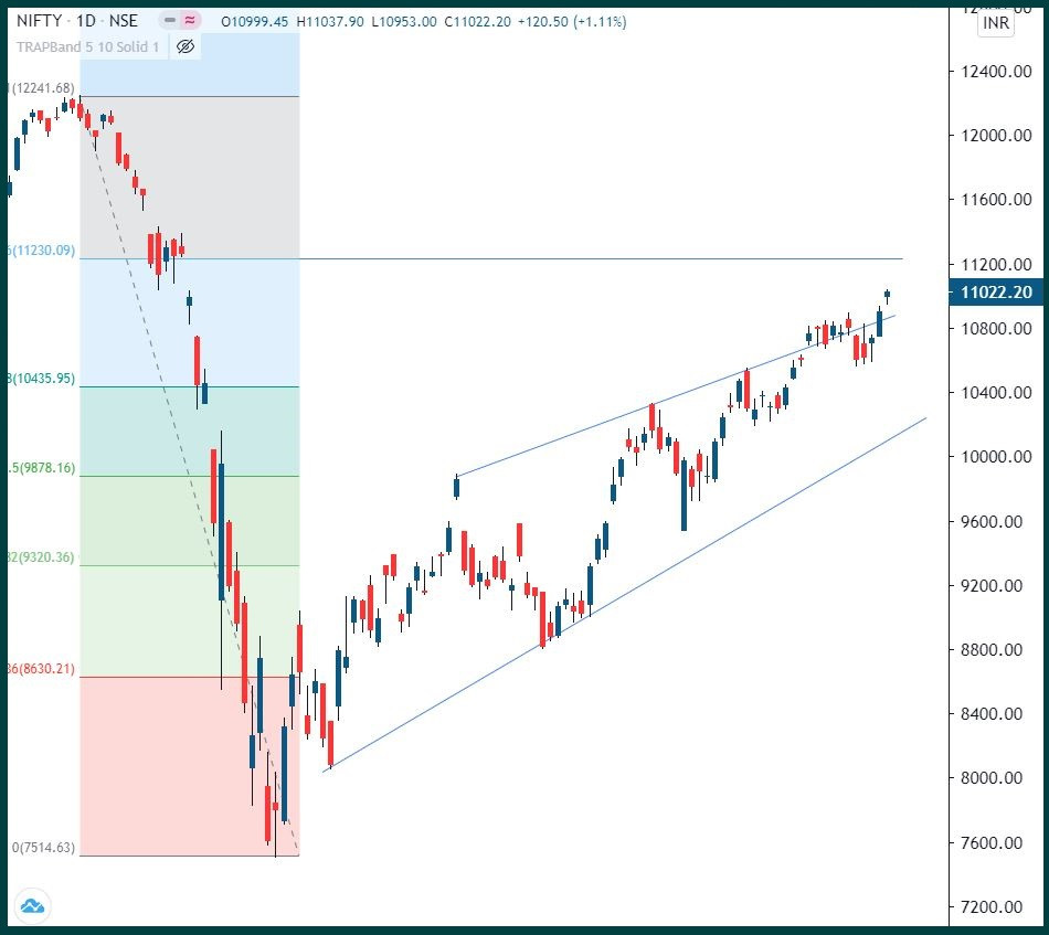 Nifty: Momentum continues