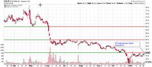 FSLR stock chart