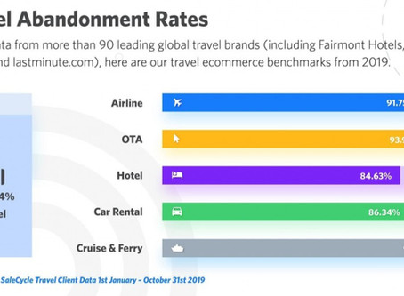 Online travel booking abandonment rates reach 90%