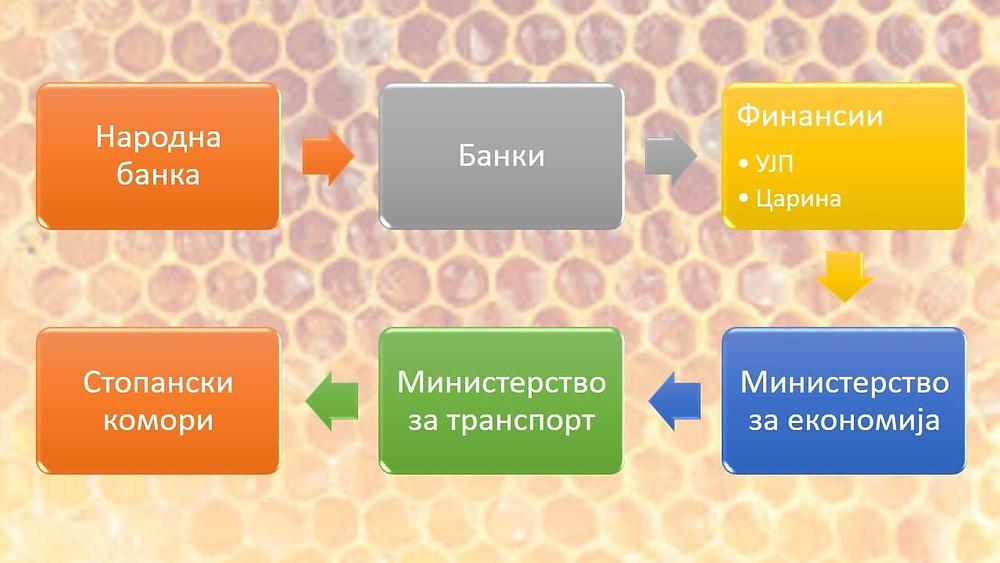 Институции и организации што треба да бидат вклучени