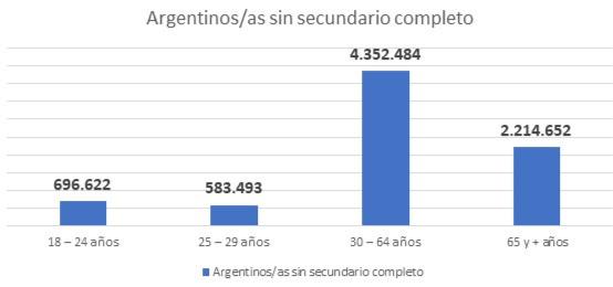 Educacion, Argentina, Trabajo, Secundario Completo
