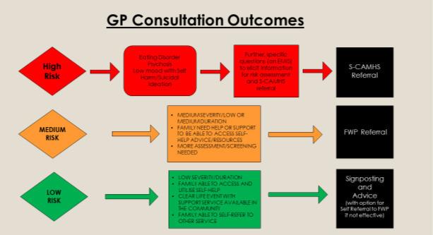 GP consultation outcomes