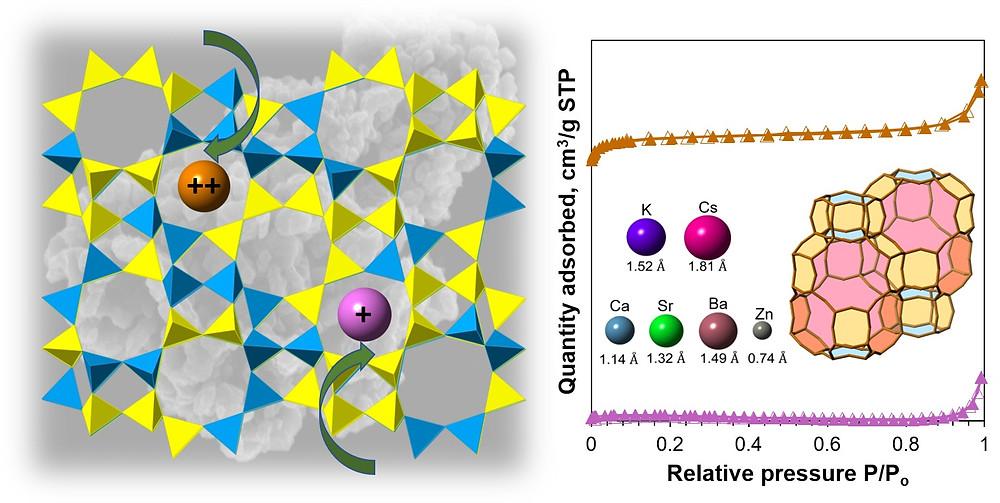 chabazite ion exchange