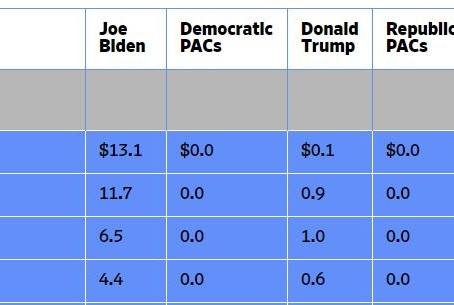 Biden, Trump, Republican & Democrat PAC's ad spend could hit 10.8 Billion, here is the breakdown.