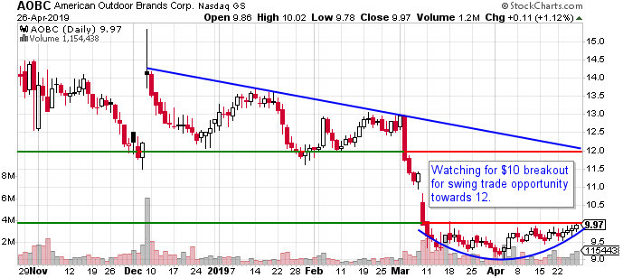 AOBC stock chart