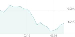 1개월 등락률 -8.04%