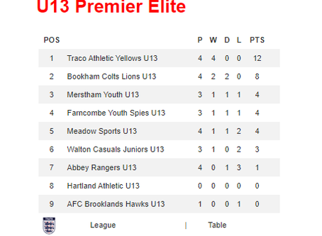 U13 Sports 20th October - Well earned three points.