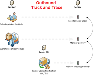 SAP Track and Trace – Outbound Logistics
