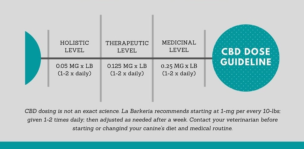 Suggested CBD dosage chart for Dogs