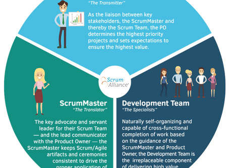Who's Who In The Scrum Zoo