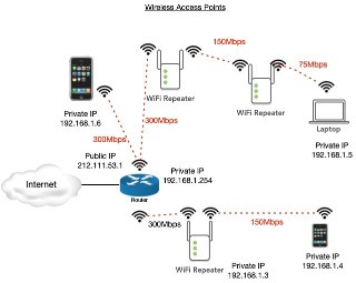 Extending Wireless Range
