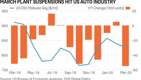 Around the tracks: Virus topples global autos and weakens steel coil prices