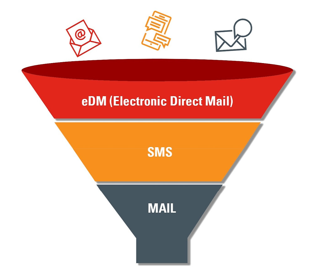 Multichannel Marketing Campaign EDM SMS MAIL