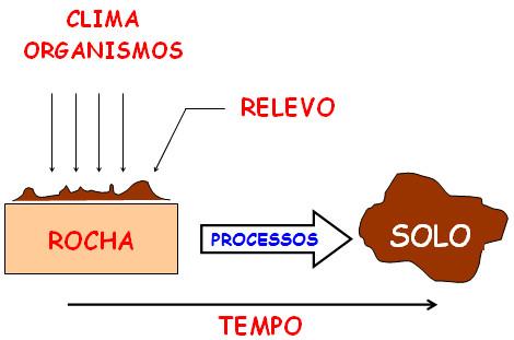Figura 3: Fatores de Formação dos Solos