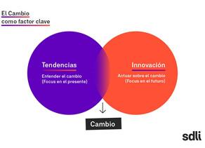 El rol de las tendencias en la innovación