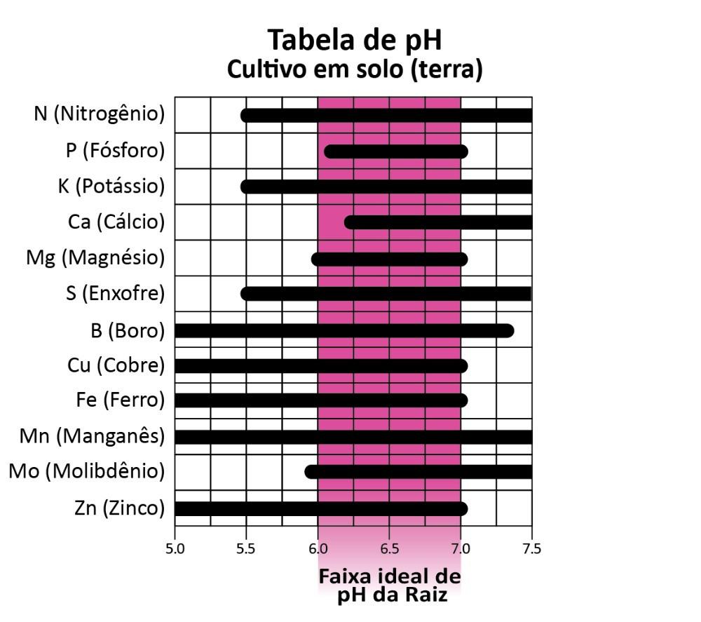 Canal CS Grow - Água, pH e nutrientes - Tabela pH cultivo solo