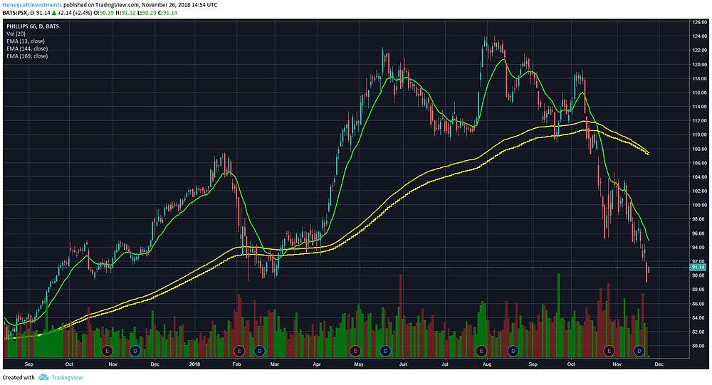 $PSX chart