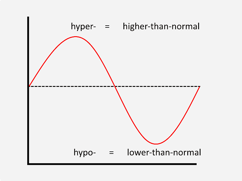 Hyper- (higher-than-normal) vs. Hypo- (lower-than-normal)
