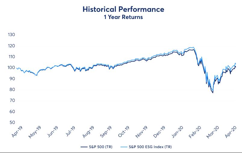 https://www.spglobal.com/spdji/en/indices/equity/sp-500-esg-index/#overview