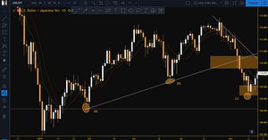 USDJPY broke trend and reversed to the downside.
