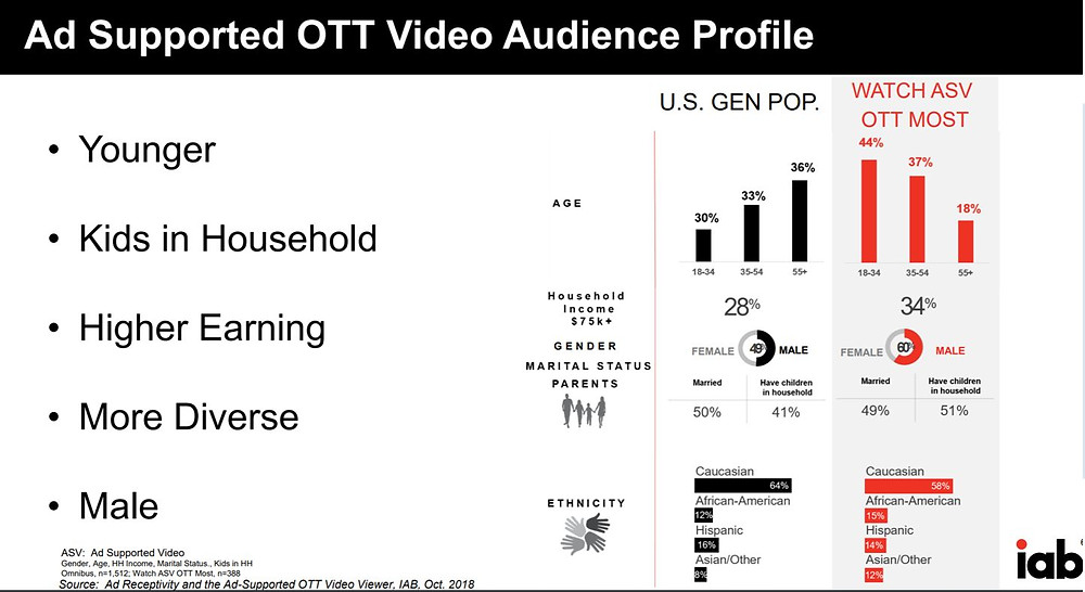 AD Supported OTT Viewer- A Bit Younger, More Affluent, Diverse