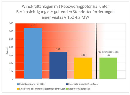 "Bachelorarbeit ""Repoweringpotenzial Windkraft"""