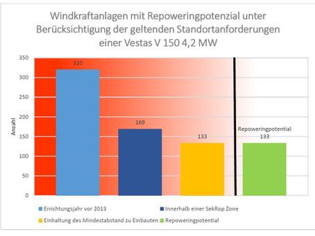 """Bachelorarbeit """"Repoweringpotenzial Windkraft"""""""