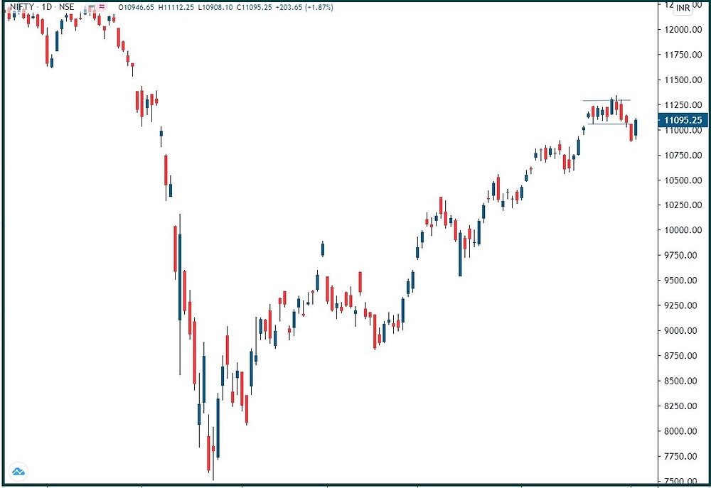 Nifty: Trying to negate the breakdown