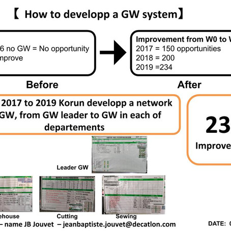 How to developp a GembaWalk System