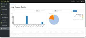 "Farmbrite's ""Crop Harvest Details"" dialog box shows charts and graphs"