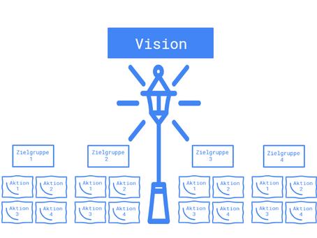 Was Unternehmen ohne Vision verspielen