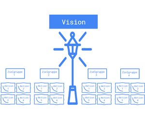 Grafische Darstellung: Ein Leuchtturm (Vision) scheint auf unterschiedliche Zielgruppen, die mit unterschiedlichen Marketing-Aktionen beworben werden.