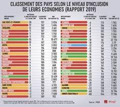 Classement des pays africains selon le niveau d'inclusion de leurs économies en 2019 (Infographie)
