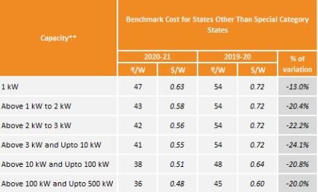 MNRE Benchmark Cost for Solar - Mercom India