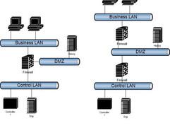 Q&A : Process Control Network (PCN) Design FAQs