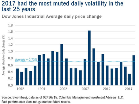 Volatility Is Back, But That Is Normal