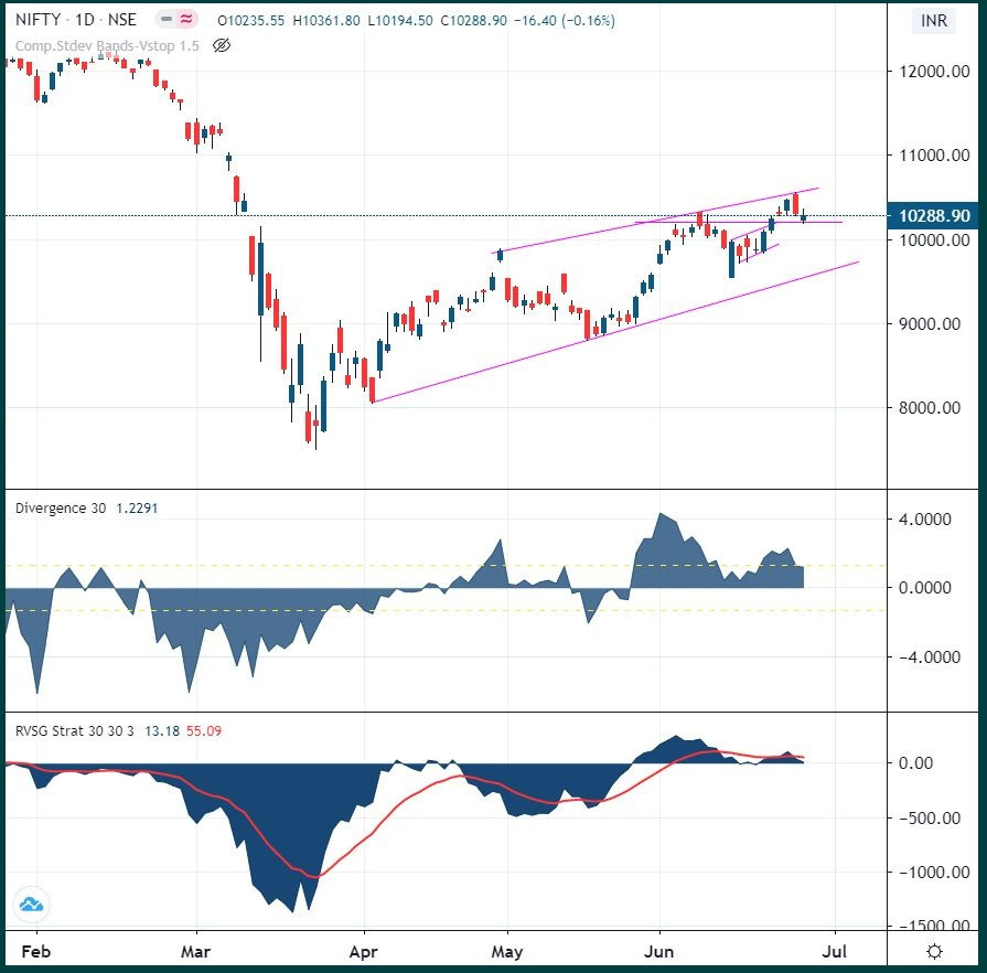 Nifty: Consolidation