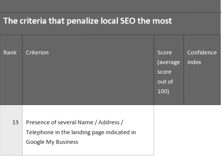 Local SEO 2020 - What to Avoid