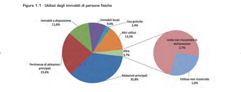 Grafico a torta con individuazione delel destinazioni d'uso degli immobili  abitativi in Italia