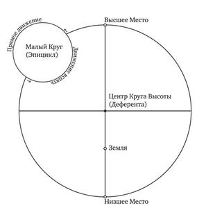 Геоцентрическая астрономия Ибн Эзры