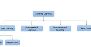 State-of-the-art, Support Vector Machine Learning