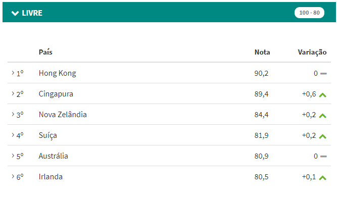 Ranking dos Países