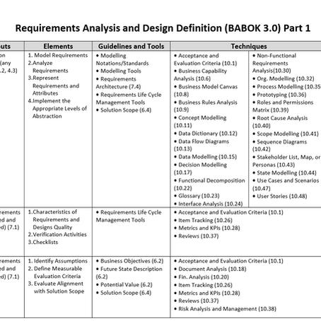 """Краткая информация об области знаний """"Requirement Analysis and Design Definition"""" (BABOK 3)"""