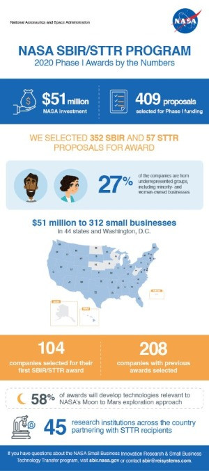 NASA infographic SBIR/STTR Program 2020 Phase
